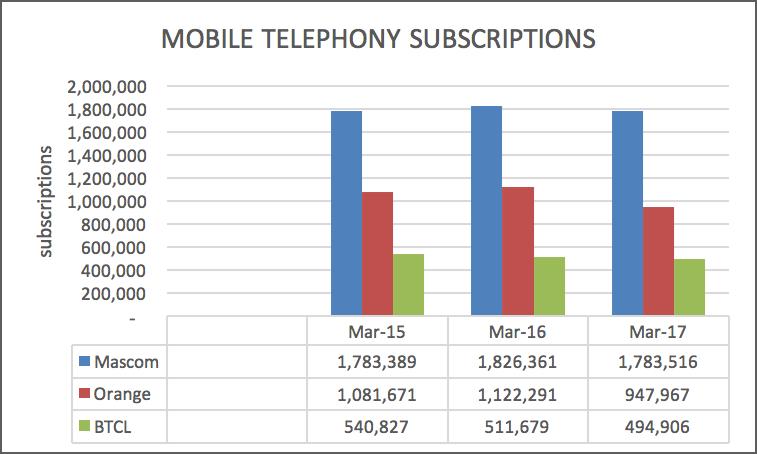 NOTE  Figures reported in the 2016 annual report under Mobile Broadband  March 2015 were incorrectly reported e11c6e34e4